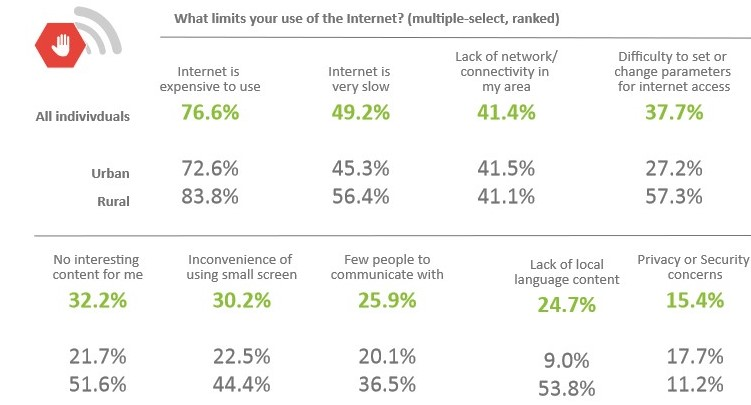 Image: Internet use limitations in Uganda | Source: 2017/18 Uganda National IT Survey