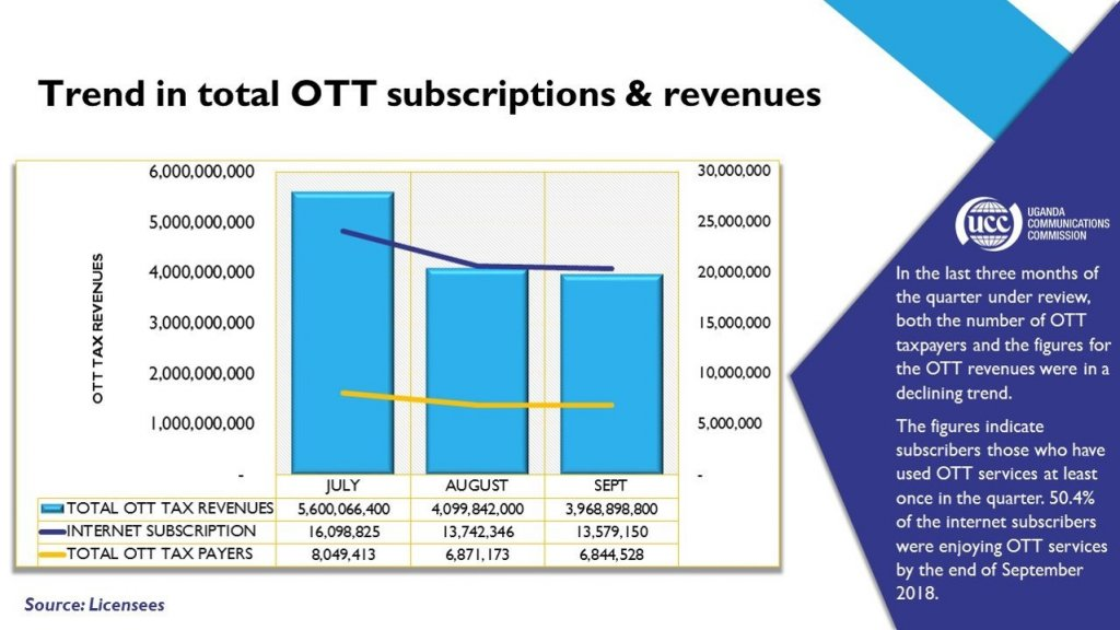 Social Media Tax Cuts Ugandan Internet Users by Five Million