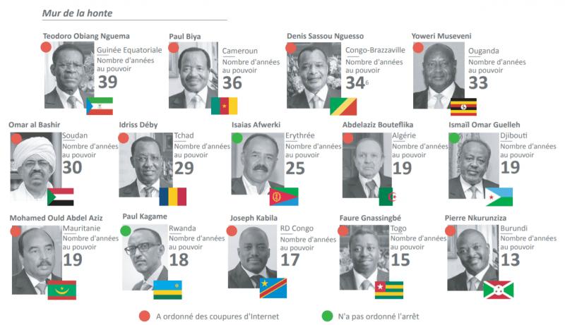 Dictateurs et restrictions : cinq dimensions des coupures d'Internet en Afrique